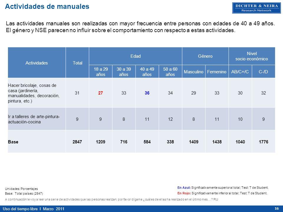 Uso del tiempo libre I Marzo 2011 16 ActividadesTotal EdadGénero Nivel socio económico 18 a 29 años 30 a 39 años 40 a 49 años 50 a 60 años MasculinoFe