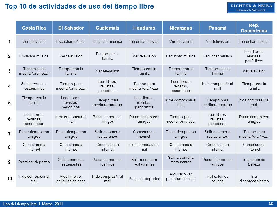 Uso del tiempo libre I Marzo 2011 18 Top 10 de actividades de uso del tiempo libre Costa RicaEl SalvadorGuatemalaHondurasNicaraguaPanamá Rep. Dominica
