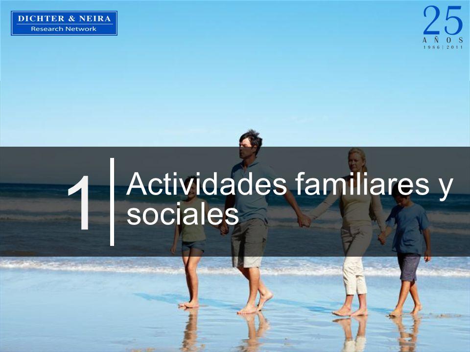 Uso del tiempo libre I Marzo 2011 333 Actividades familiares y sociales Unidades: Porcentajes A continuación le voy a leer una serie de actividades que las personas realizan, por favor dígame ¿cuáles de ellas ha realizado en el último mes….