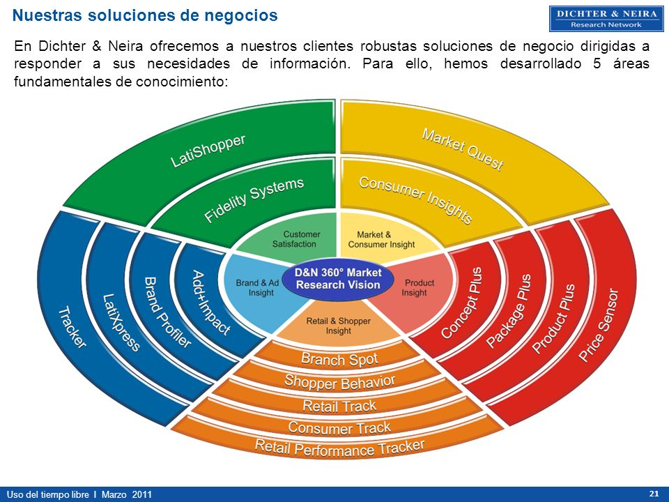Uso del tiempo libre I Marzo 2011 21 Nuestras soluciones de negocios En Dichter & Neira ofrecemos a nuestros clientes robustas soluciones de negocio d