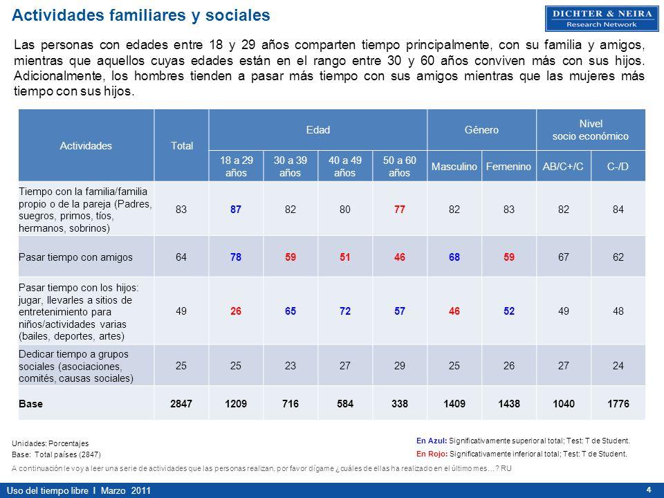 Uso del tiempo libre I Marzo 2011 444 ActividadesTotal EdadGénero Nivel socio económico 18 a 29 años 30 a 39 años 40 a 49 años 50 a 60 años MasculinoF