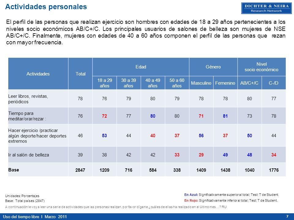 Uso del tiempo libre I Marzo 2011 777 ActividadesTotal EdadGénero Nivel socio económico 18 a 29 años 30 a 39 años 40 a 49 años 50 a 60 años MasculinoF