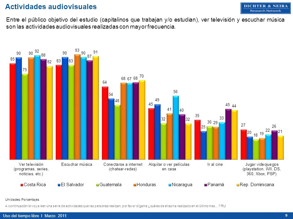 Uso del tiempo libre I Marzo 2011 999 Actividades audiovisuales Unidades: Porcentajes A continuación le voy a leer una serie de actividades que las pe
