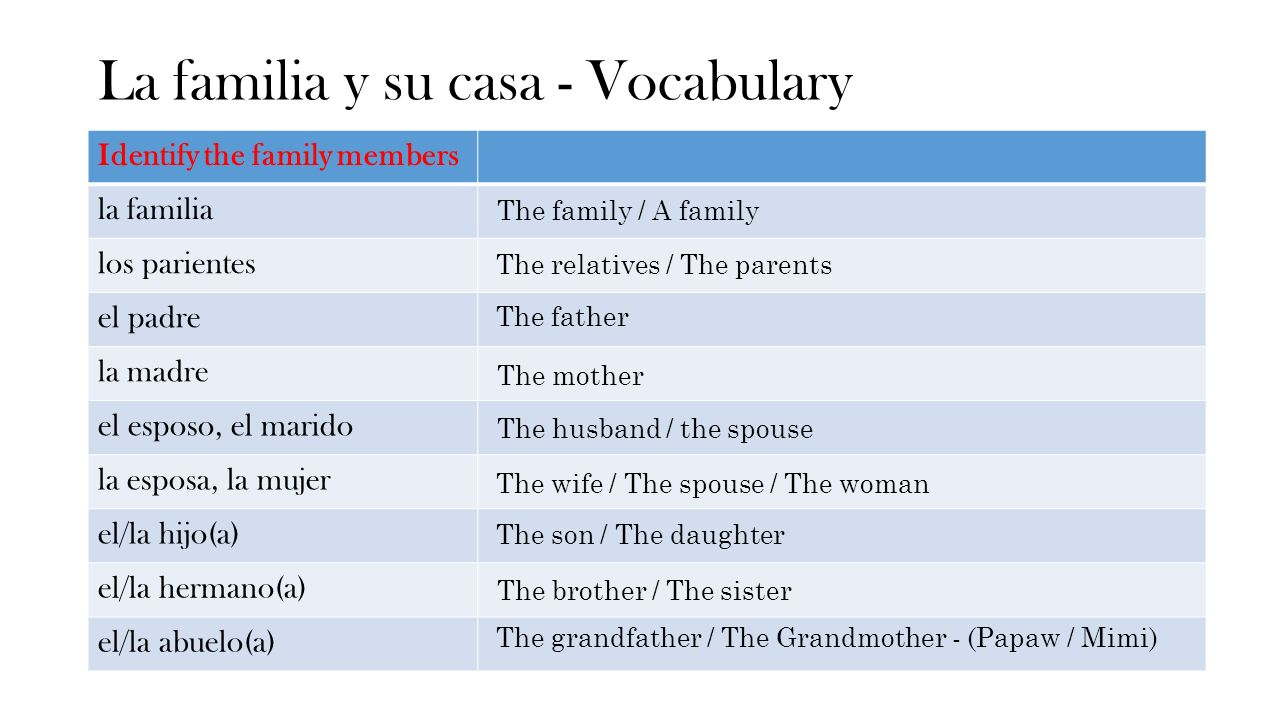 La familia y su casa - Vocabulary Identify the family members la familia los parientes el padre la madre el esposo, el marido la esposa, la mujer el/la hijo(a) el/la hermano(a) el/la abuelo(a) The family / A family The relatives / The parents The father The mother The husband / the spouse The wife / The spouse / The woman The son / The daughter The brother / The sister The grandfather / The Grandmother - (Papaw / Mimi)