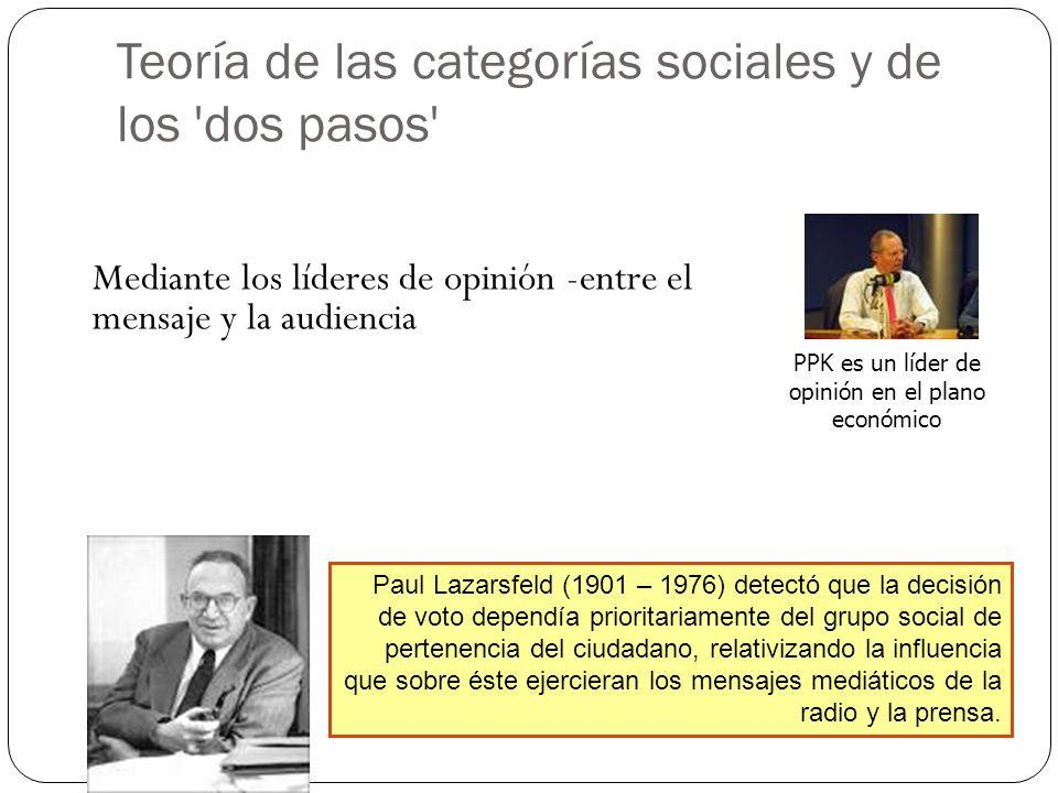 Teoría de las categorías sociales y de los 'dos pasos' Mediante los líderes de opinión -entre el mensaje y la audiencia Paul Lazarsfeld (1901 – 1976)
