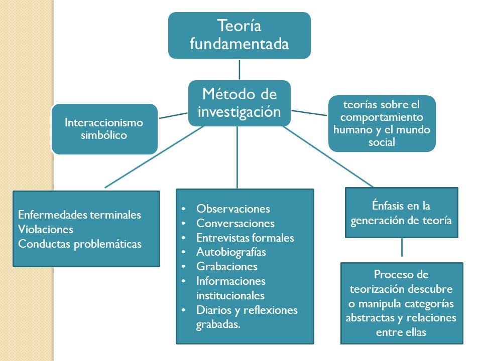Método de investigación Teoría fundamentada teorías sobre el comportamiento humano y el mundo social Interaccionismo simbólico Enfermedades terminales