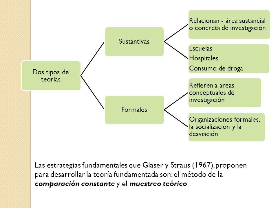 Dos tipos de teorías Sustantivas Relacionan - área sustancial o concreta de investigación Escuelas Hospitales Consumo de droga Formales Refieren a áre