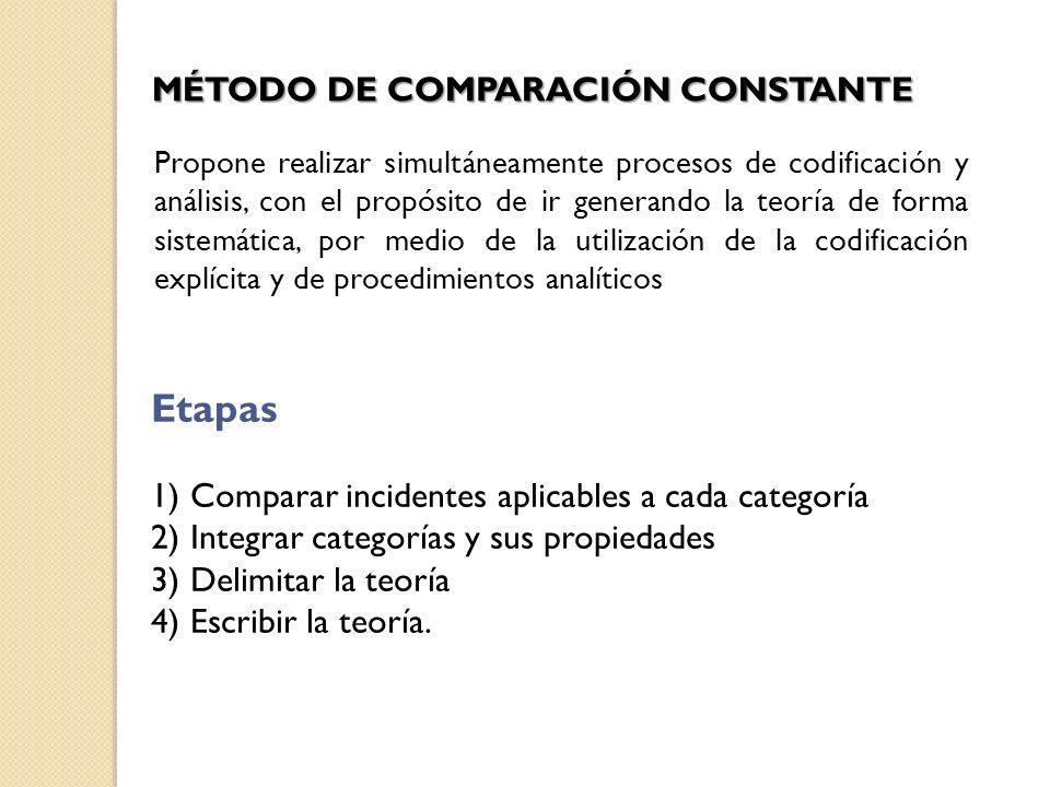 MÉTODO DE COMPARACIÓN CONSTANTE Propone realizar simultáneamente procesos de codificación y análisis, con el propósito de ir generando la teoría de fo