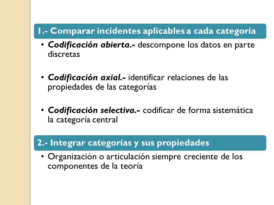1.- Comparar incidentes aplicables a cada categoría Codificación abierta.- descompone los datos en parte discretas Codificación axial.- identificar re