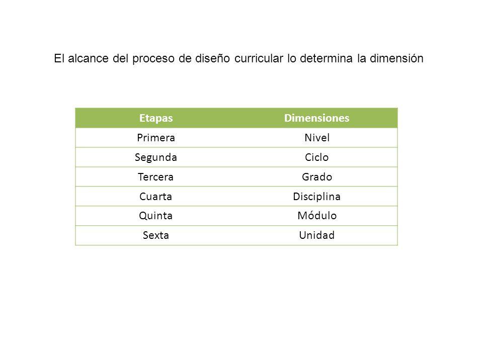 El alcance del proceso de diseño curricular lo determina la dimensión EtapasDimensiones PrimeraNivel SegundaCiclo TerceraGrado CuartaDisciplina Quinta