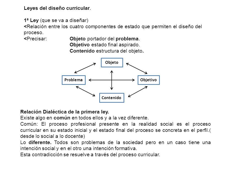 Leyes del diseño curricular. 1ª Ley (que se va a diseñar) <Relación entre los cuatro componentes de estado que permiten el diseño del proceso. <Precis