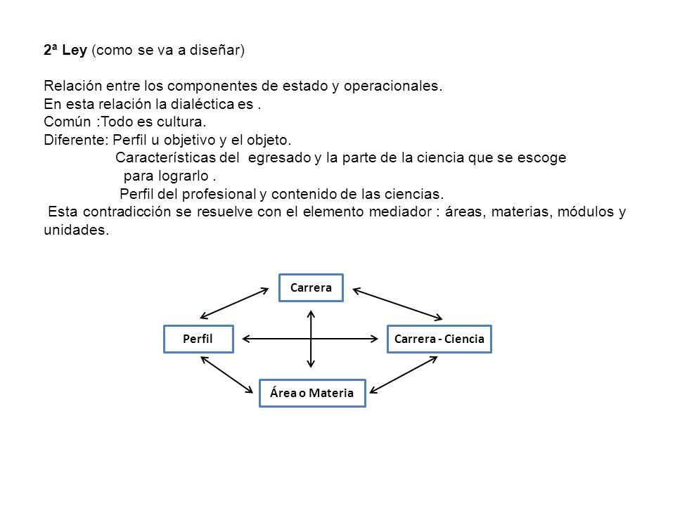 2ª Ley (como se va a diseñar) Relación entre los componentes de estado y operacionales. En esta relación la dialéctica es. Común :Todo es cultura. Dif