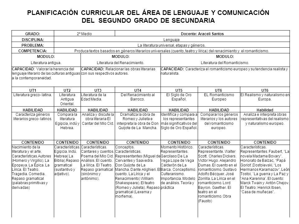 GRADO:2º MedioDocente: Araceli Santos DISCIPLINA:Lenguaje PROBLEMA:La literatura universal, etapas y géneros. COMPETENCIA:Produce textos basados en gé