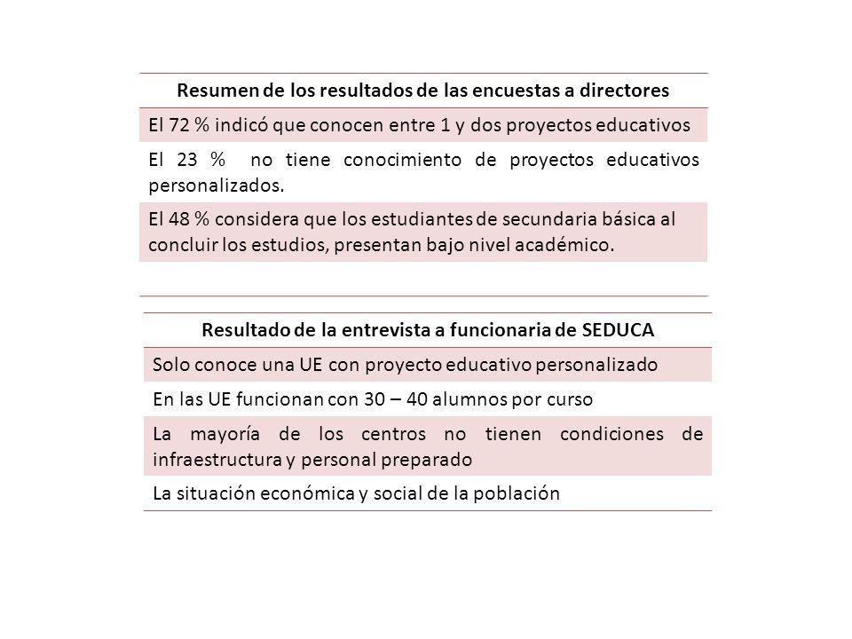 Resumen de los resultados de las encuestas a directores El 72 % indicó que conocen entre 1 y dos proyectos educativos El 23 % no tiene conocimiento de