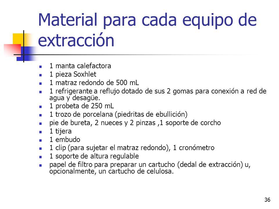 35 Ventajas del extractor Soxhlet El disolvente y la muestra están en contacto íntimo y repetido, de manera que se mejora muchísimo la extracción porq
