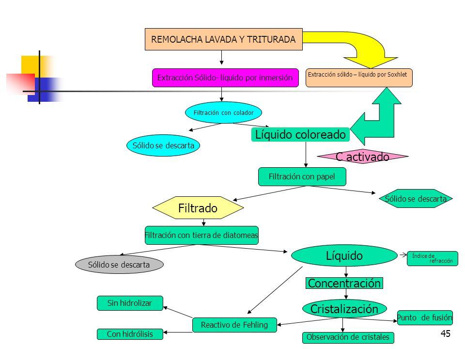 44 Donde las propiedades únicas de la sílice diatomácea son más relevantes, sin embargo, es en su uso como auxiliar filtrante. Cuando a un líquido con
