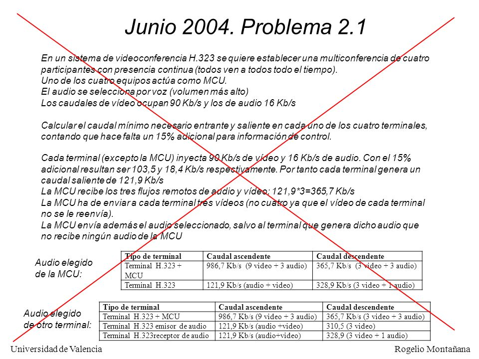 Universidad de Valencia Rogelio Montañana Ampliación Redes 2-124 Referencias Sobre RTP: http://www.ietf.org/html.charters/avt-charter.html Sobre H.323: http://www.h323plus.org/ Sobre SIP: http://www.iptel.org/SIPResources Tutorial de SIP: http://www.iptel.org/files/sip_tutorial.pdf Sobre SIP.edu: http://www.internet2.edu/sip.edu/