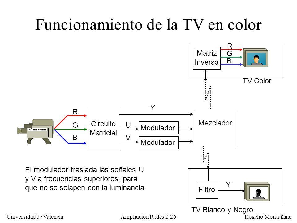 Universidad de Valencia Rogelio Montañana Ampliación Redes 2-25 Fundamentos de la TV en color Las señales R-G-B obtenidas se transforman en otras tres, una de luminancia (Y) y dos de crominancia (U y V).