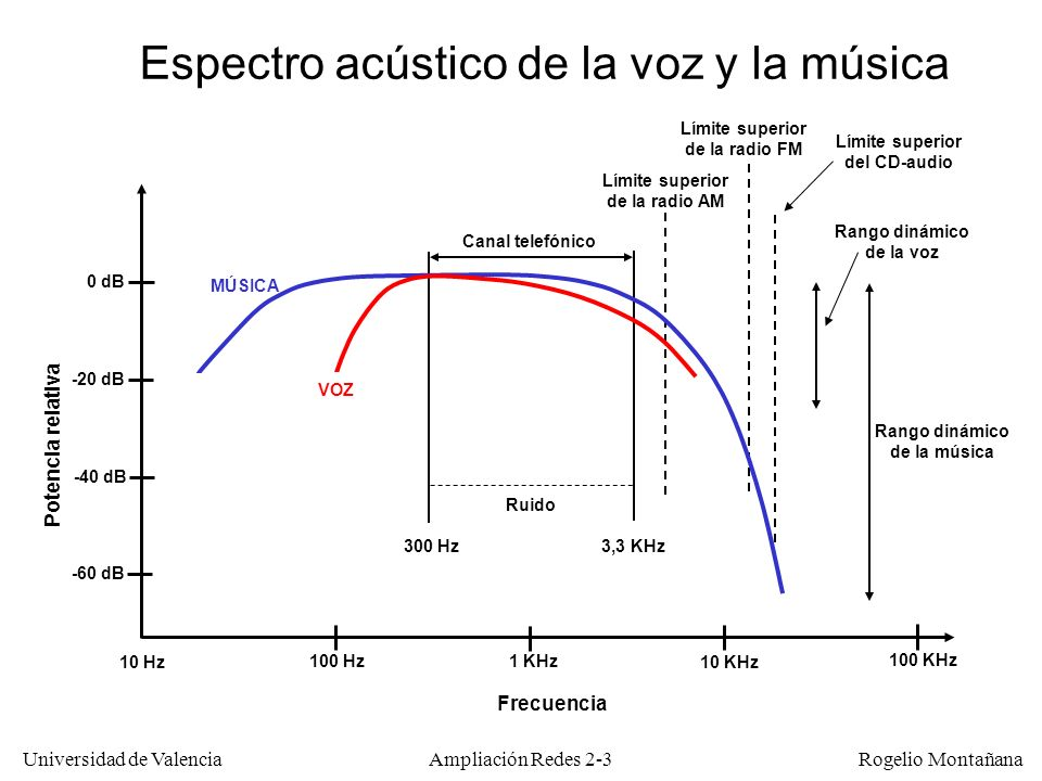 Universidad de Valencia Rogelio Montañana Ampliación Redes 2-3 100 Hz1 KHz 10 KHz Frecuencia 100 KHz 10 Hz Potencia relativa 0 dB -20 dB -40 dB -60 dB Rango dinámico de la voz Canal telefónico Límite superior de la radio AM Límite superior de la radio FM Rango dinámico de la música MÚSICA VOZ Ruido Espectro acústico de la voz y la música 3,3 KHz300 Hz Límite superior del CD-audio