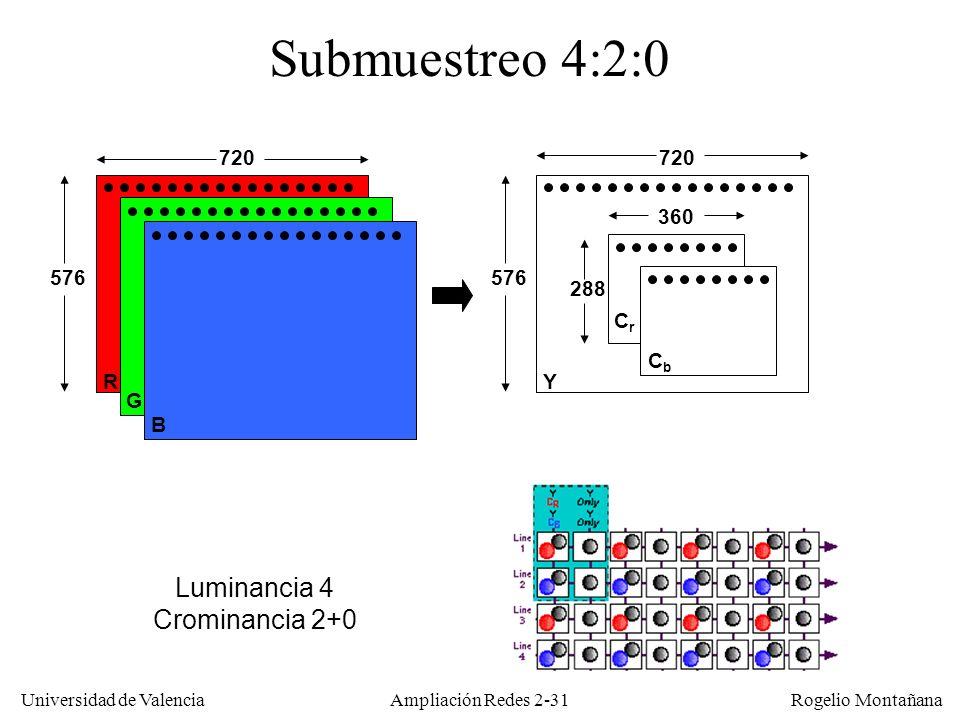 Universidad de Valencia Rogelio Montañana Ampliación Redes 2-30 B G RY CrCr 720 576 180 Submuestreo 4:1:1 CbCb 576 Luminancia 4 Crominancia 1+1