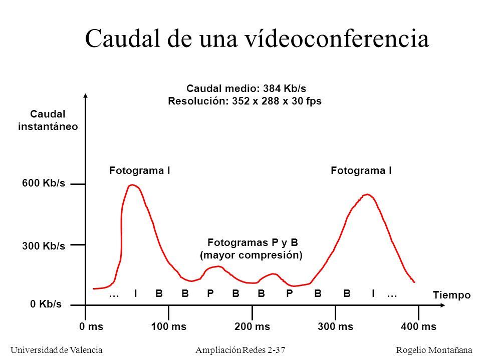 Universidad de Valencia Rogelio Montañana Compresión temporal Para detectar la redundancia de información los algoritmos de compresión temporal dividen la imagen de cada fotograma en una cuadrícula de macrobloques Cada macrobloque está formado por un cuadrado de 8x8 ó 16x16 píxels.