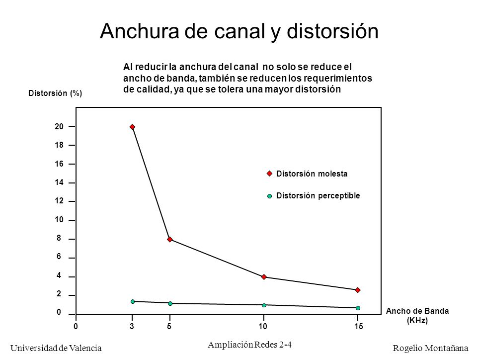 Universidad de Valencia Rogelio Montañana Ampliación Redes 2-14 Diseño de la alta fidelidad (Hi-Fi) El diseño de la alta fidelidad se hizo con un criterio maximalista, es decir conseguir una calidad de sonido que abarque todo el rango de frecuencias que puede captar el oído humano (20-20.000 Hz), de forma que resulte indistinguible del original, para su almacenamiento o distribución Como consecuencia de ello los parámetros elegidos fueron: –Anchura de canal: 20 KHz mínimo –Relación señal/ruido: 90 dB mínimo Cuando se estandarizó el CD-DA el objetivo fue mantener, e incluso mejorar, la calidad que tenía la Hi-Fi existente.