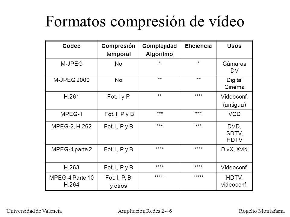 Universidad de Valencia Rogelio Montañana Ampliación Redes 2-45 Compresión M-JPEG2000: Digital Cinema Resoluciones: 2K (2048x1080) y 4K (4096x2160) Caudal de vídeo hasta 250 Mb/s 4K ofrece una calidad superior al cine de 35mm, comparable a una actuación en directo (límite del ojo humano) Codificación intraframe: Motion-JPEG2000 (MJ2, MJP2) Audio: muestreo de 24 bits, PCM a 48 ó 96 kHz sin comprimir.