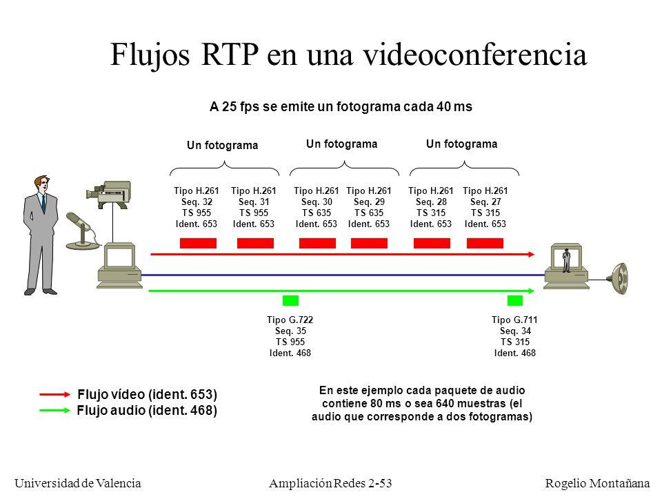 Universidad de Valencia Rogelio Montañana Ampliación Redes 2-52 ValorSignificado 0G.711 µ- law 9G.722 14MPEG Audio 15G.728 26M-JPEG 31H.261 32MPEG 1 video 33MPEG 2 video Algunos valores del campo Tipo de carga útil en RTP El valor se puede cambiar al vuelo en una transmisión, por ejemplo un audio de G.711 a G.728
