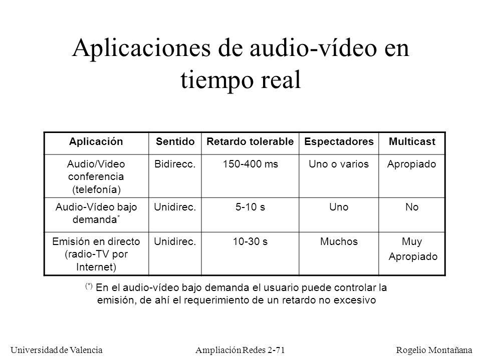 Universidad de Valencia Rogelio Montañana Ampliación Redes 2-70 Sumario Fundamentos de telefonía.