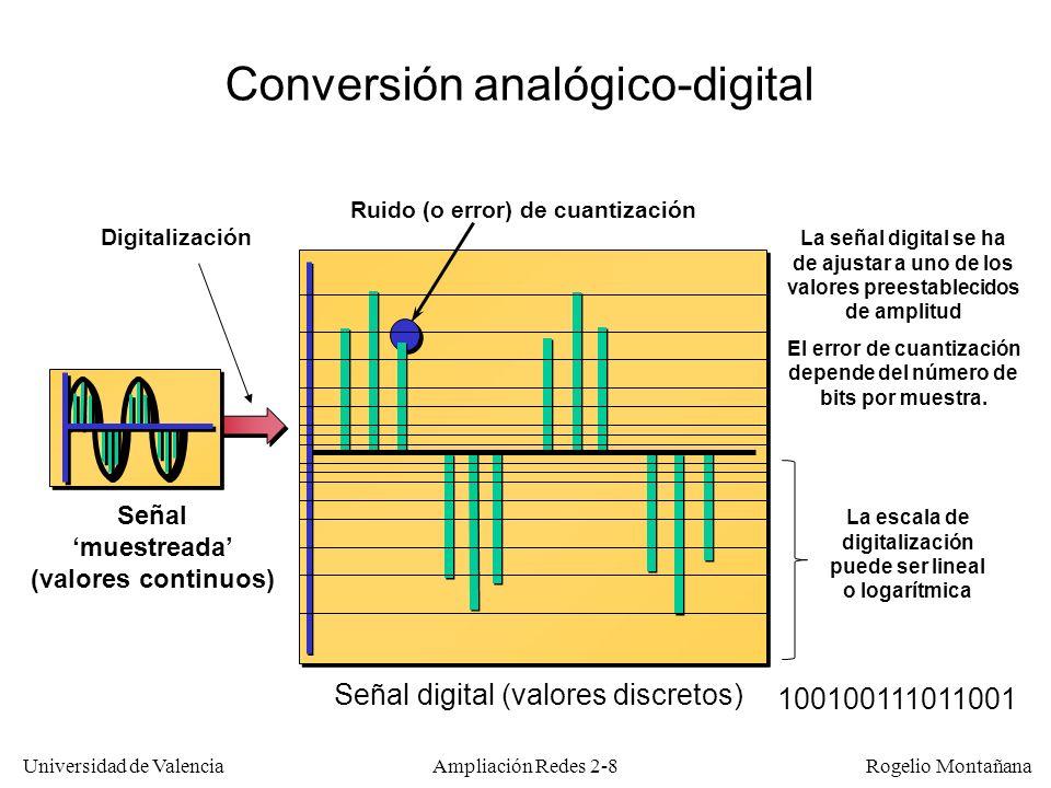 Universidad de Valencia Rogelio Montañana Ampliación Redes 2-8 Conversión analógico-digital Señal muestreada (valores continuos) Señal digital (valores discretos) Ruido (o error) de cuantización 100100111011001 Digitalización La señal digital se ha de ajustar a uno de los valores preestablecidos de amplitud El error de cuantización depende del número de bits por muestra.