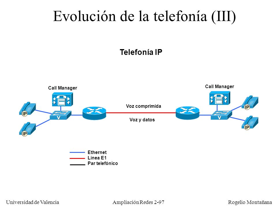 Universidad de Valencia Rogelio Montañana Ampliación Redes 2-96 Evolución de la telefonía (II) Telefonía tradicional sobre backbone IP (voz sobre IP) Voz comprimida Ethernet Línea E1 Par telefónico Voz y datos