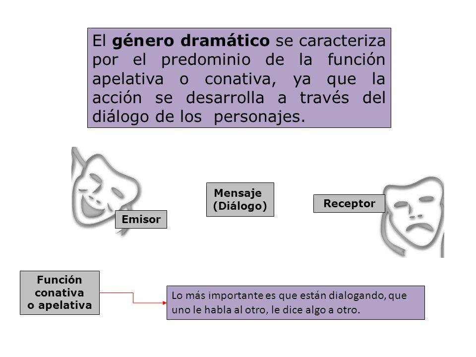 El género dramático se caracteriza por el predominio de la función apelativa o conativa, ya que la acción se desarrolla a través del diálogo de los pe