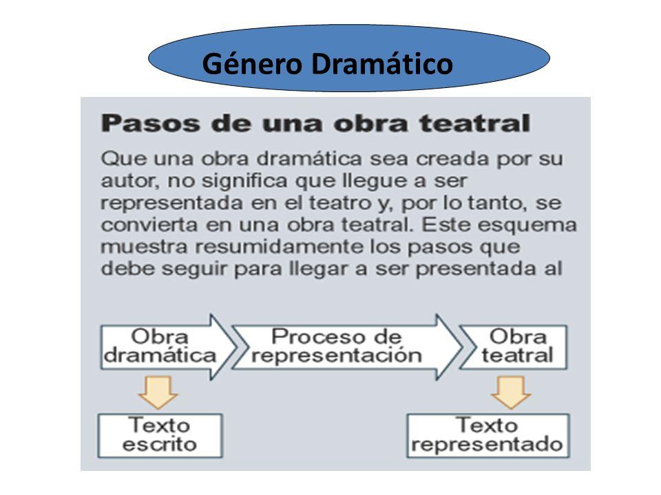 Elementos de la obra de teatro Decorados: Elementos necesarios para ambientar el escenario.