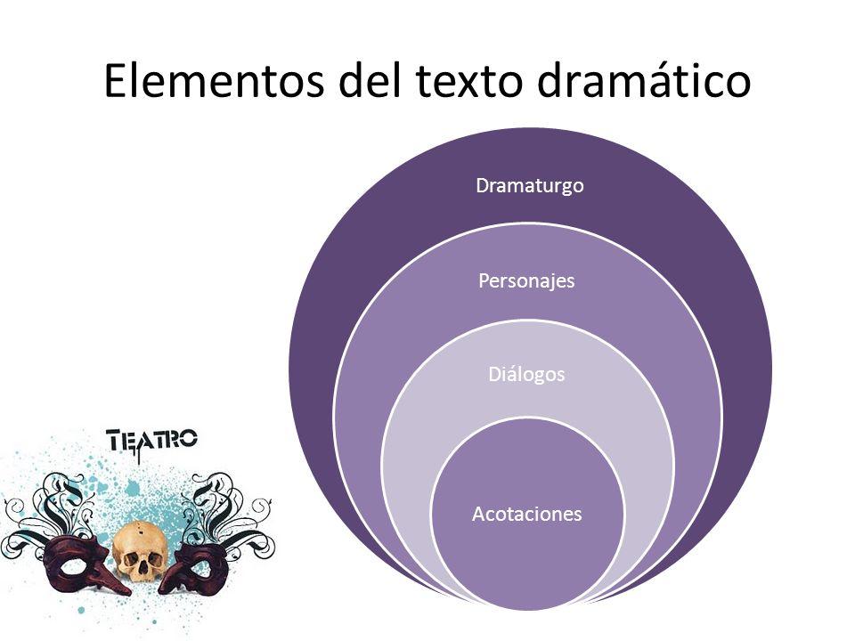 Estructura interna de la obra dramática: Conflicto dramático drama.