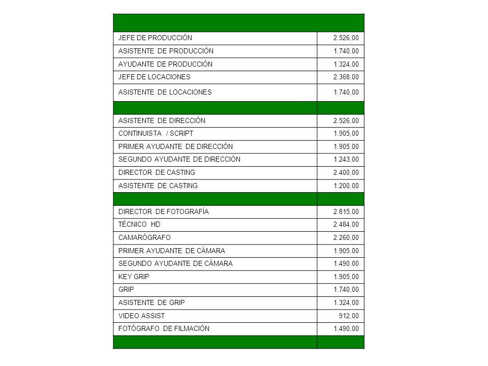 JEFE DE PRODUCCIÓN2.526,00 ASISTENTE DE PRODUCCIÓN1.740,00 AYUDANTE DE PRODUCCIÓN1.324,00 JEFE DE LOCACIONES2.368,00 ASISTENTE DE LOCACIONES1.740,00 A