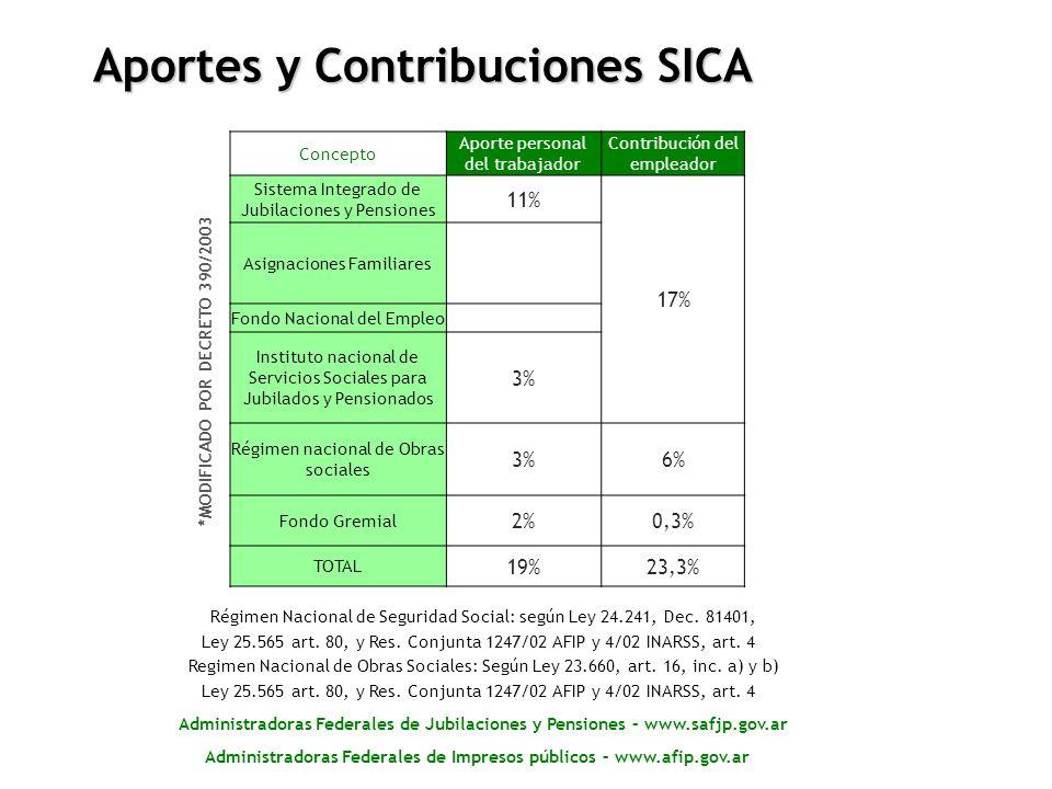 Concepto Aporte personal del trabajador Contribución del empleador Sistema Integrado de Jubilaciones y Pensiones 11% 17% Asignaciones Familiares Fondo
