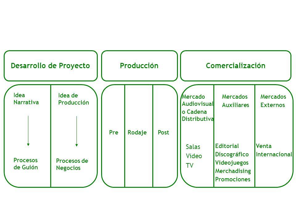 Desarrollo de ProyectoProducciónComercialización Idea Narrativa Idea de Producción Procesos de Guión Procesos de Negocios PreRodajePost Mercado Audiov