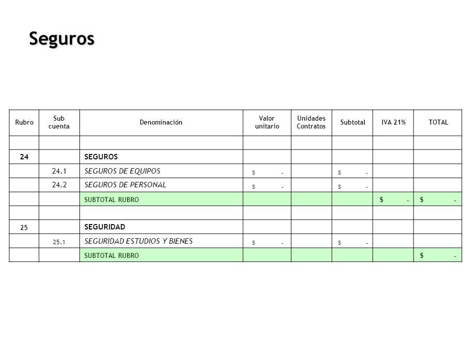 Seguros Rubro Sub cuenta Denominación Valor unitario Unidades Contratos Subtotal IVA 21% TOTAL 24 SEGUROS 24.1SEGUROS DE EQUIPOS $ - 24.2SEGUROS DE PE