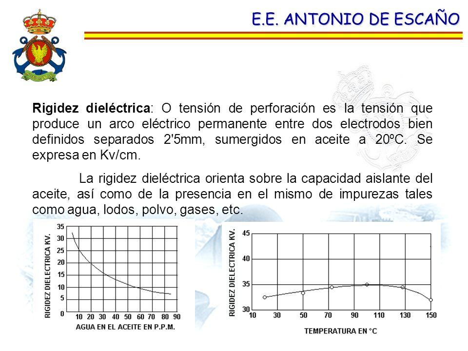 E.E. ANTONIO DE ESCAÑO Rigidez dieléctrica: O tensión de perforación es la tensión que produce un arco eléctrico permanente entre dos electrodos bien