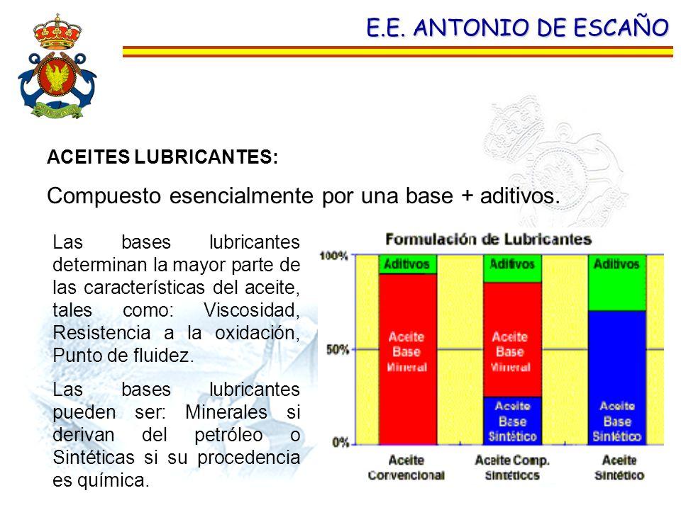E.E. ANTONIO DE ESCAÑO ACEITES LUBRICANTES: Compuesto esencialmente por una base + aditivos. Las bases lubricantes determinan la mayor parte de las ca