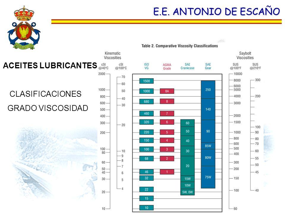 E.E. ANTONIO DE ESCAÑO ACEITES LUBRICANTES. CLASIFICACIONES GRADO VISCOSIDAD