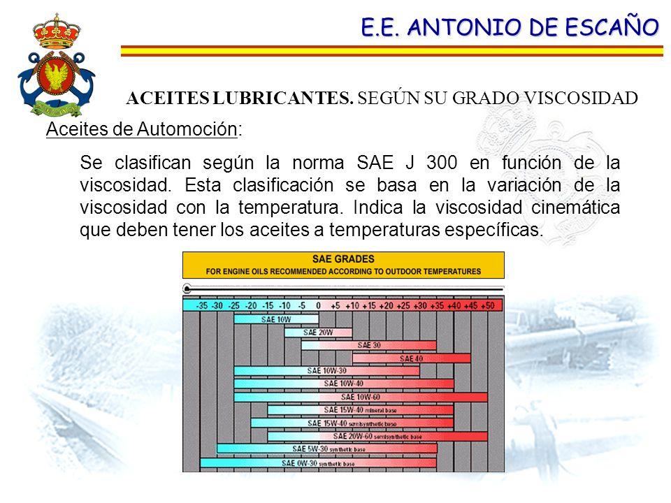 E.E. ANTONIO DE ESCAÑO Aceites de Automoción: Se clasifican según la norma SAE J 300 en función de la viscosidad. Esta clasificación se basa en la var