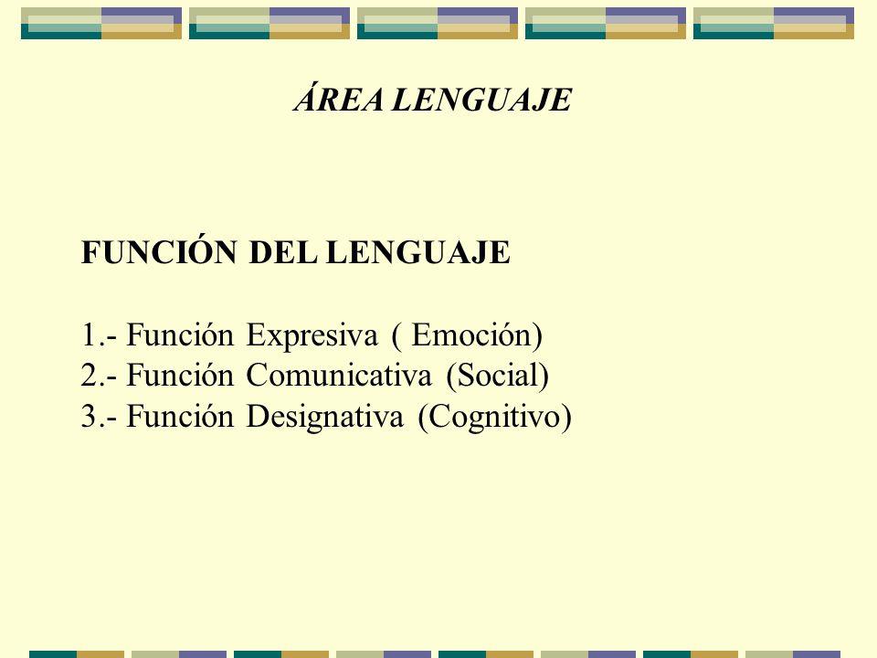 ÁREA LENGUAJE FUNCIÓN DEL LENGUAJE 1.- Función Expresiva ( Emoción) 2.- Función Comunicativa (Social) 3.- Función Designativa (Cognitivo)