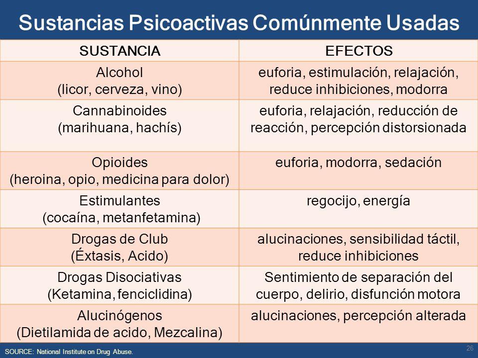 Sustancias Psicoactivas Comúnmente Usadas SOURCE: National Institute on Drug Abuse. SUSTANCIAEFECTOS Alcohol (licor, cerveza, vino) euforia, estimulac