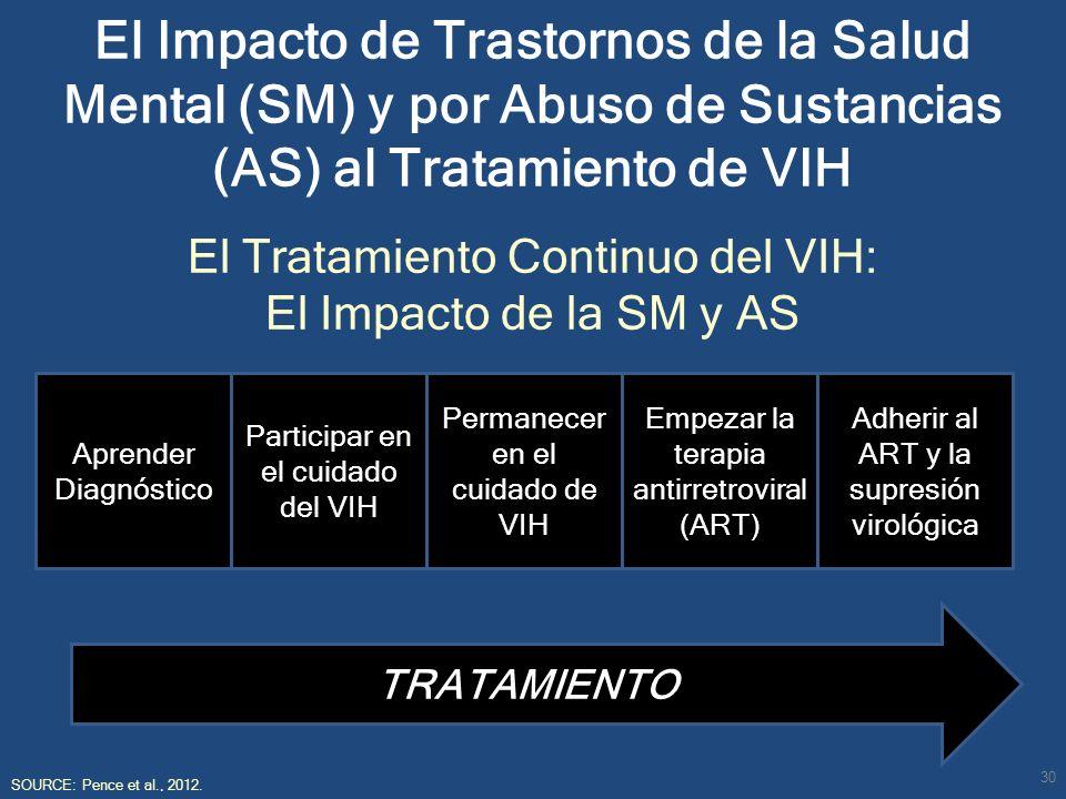 El Impacto de Trastornos de la Salud Mental (SM) y por Abuso de Sustancias (AS) al Tratamiento de VIH El Tratamiento Continuo del VIH: El Impacto de l