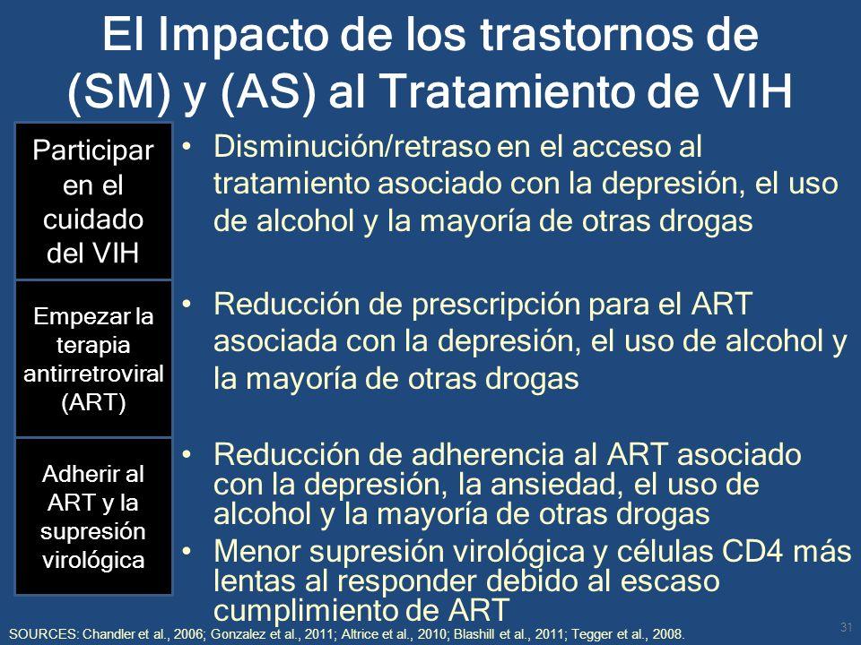 El Impacto de los trastornos de (SM) y (AS) al Tratamiento de VIH Disminución/retraso en el acceso al tratamiento asociado con la depresión, el uso de