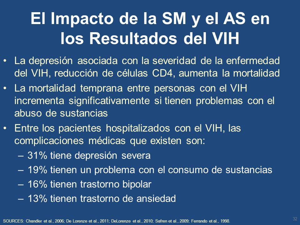 El Impacto de la SM y el AS en los Resultados del VIH La depresión asociada con la severidad de la enfermedad del VIH, reducción de células CD4, aumen