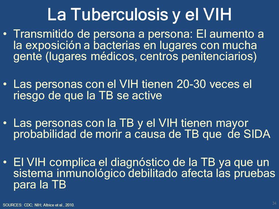 La Tuberculosis y el VIH Transmitido de persona a persona: El aumento a la exposición a bacterias en lugares con mucha gente (lugares médicos, centros