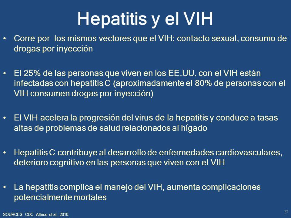 Hepatitis y el VIH Corre por los mismos vectores que el VIH: contacto sexual, consumo de drogas por inyección El 25% de las personas que viven en los