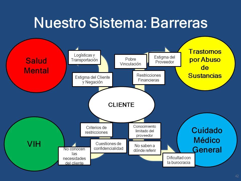 Nuestro Sistema: Barreras Salud Mental VIH Cuidado Médico General Trastornos por Abuso de Sustancias CLIENTE Criterios de restricciones Restricciones